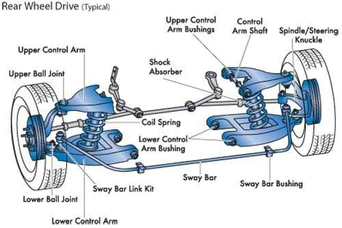 View of various components of the car