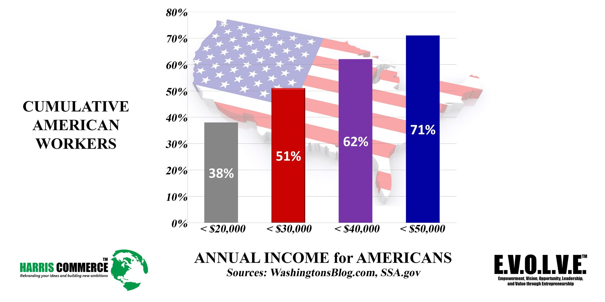 Annual Income for Americans