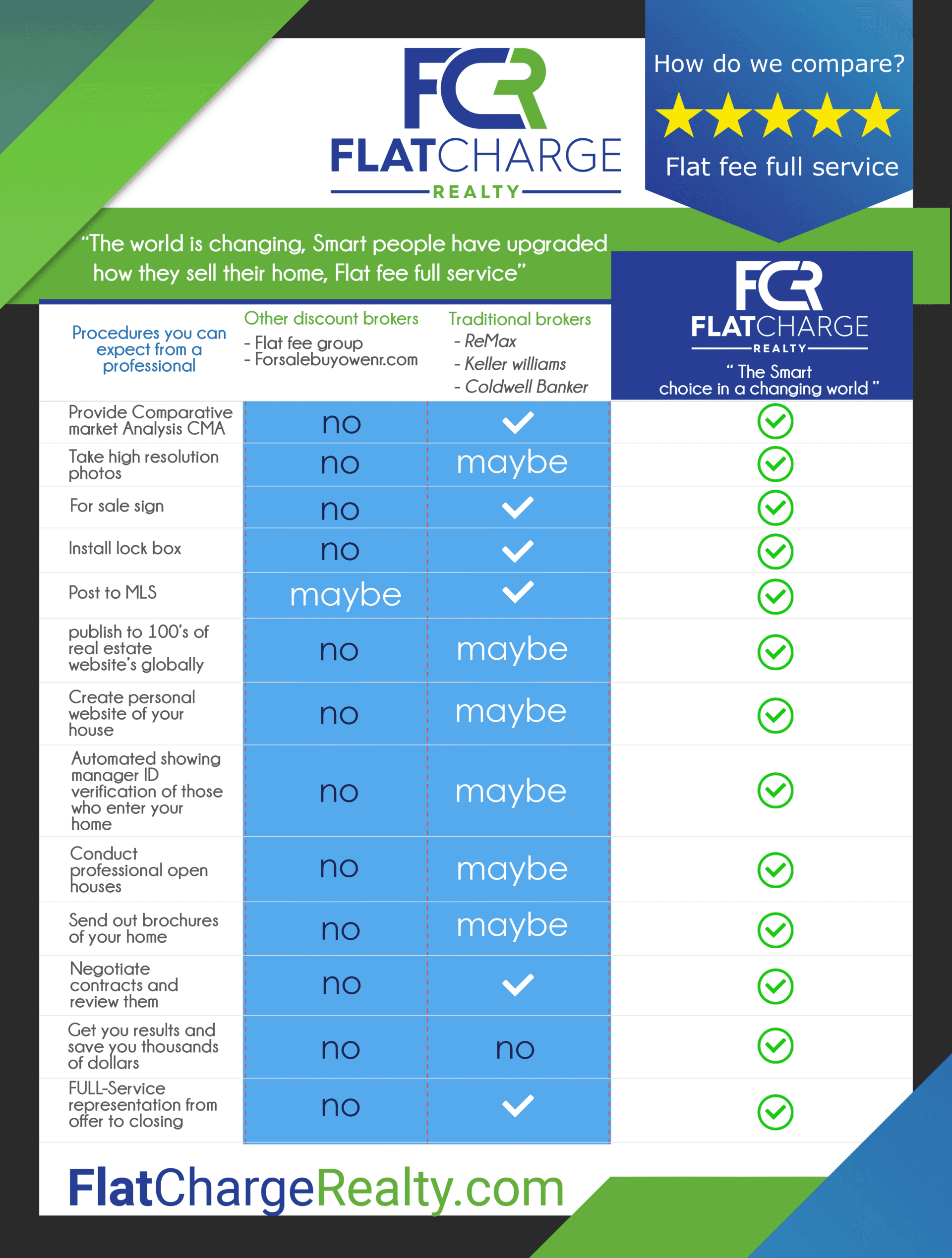 Compare Flat Charge Realty flat fee real estate