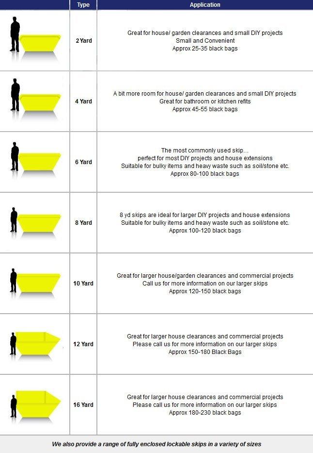 description of skips