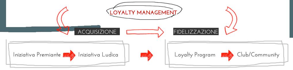 loyalty management, realizzazione siti web, gestione community