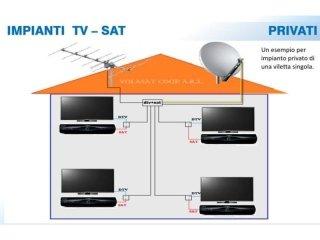 schema impianto tv privati