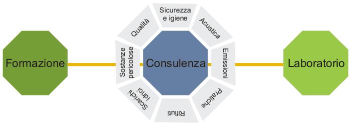 biodaunia_servizi