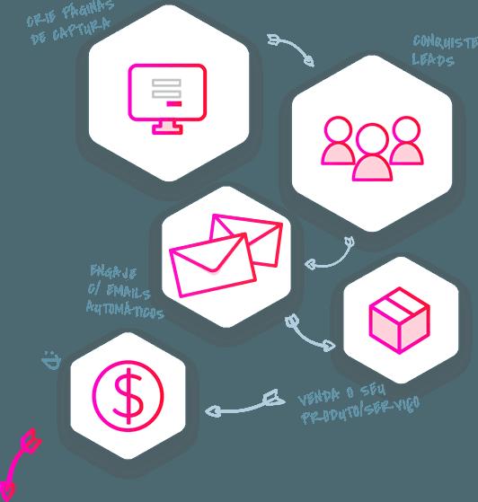 Automação de Marketing - Crie, conquiste, engaje, venda