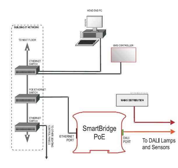 SmartBridge™ PoE DALI/ BACnet 442000U