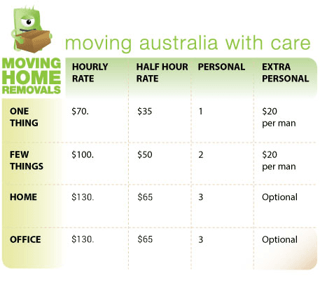 Cost of moving by professional