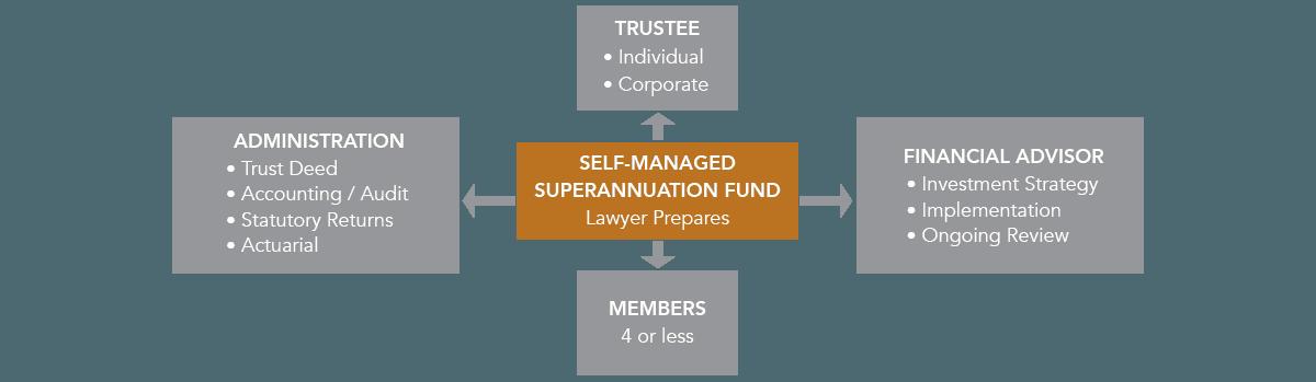 role of superannuation