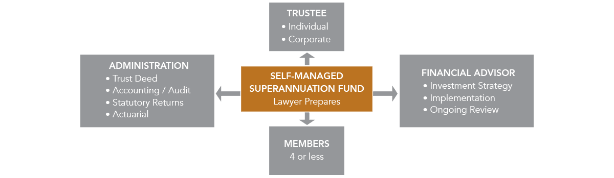 role of superannuation
