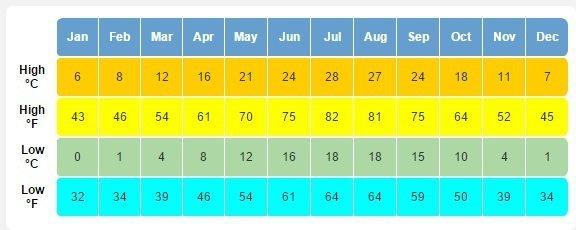 Average temperatures in Venice