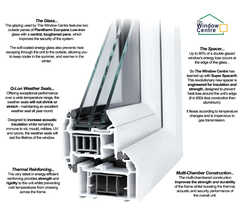 Diagram showing the benefits of triple glazing