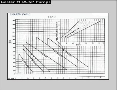 Pompa Caster 60hz