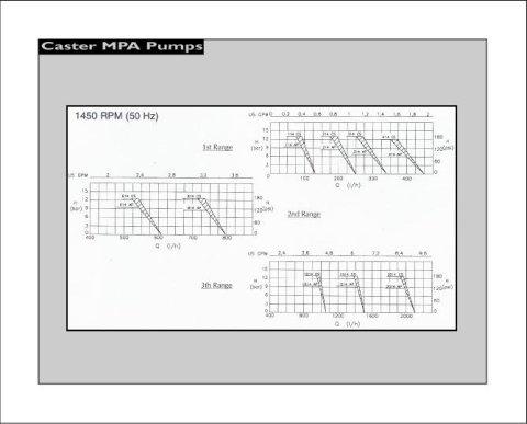 Pompa Caster 50hz