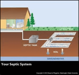 Septic Cleaning Meadville, PA Septic Cleaning Crawford County, PA