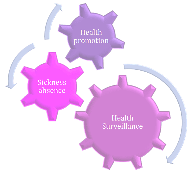 Health promotion, sickness absence and health surveillance logo