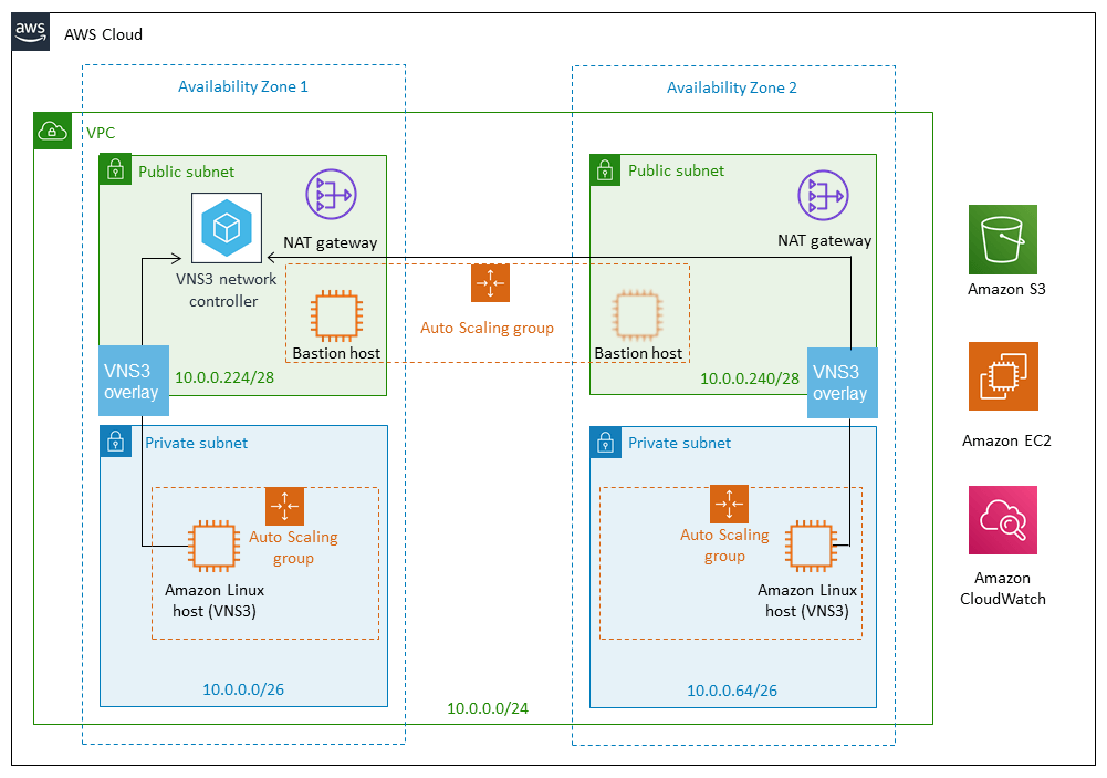 Announcing Our First AWS Quick Start Reference Deployment