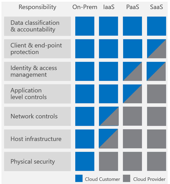 Quick Overview Of Azure Defense In Depth