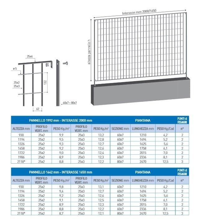 recinzioni in grigliato 62x132 - scheda tecnica