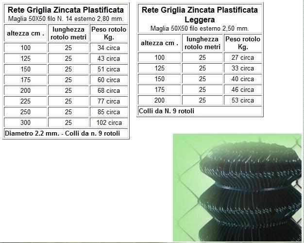 griglia zincata plastificata