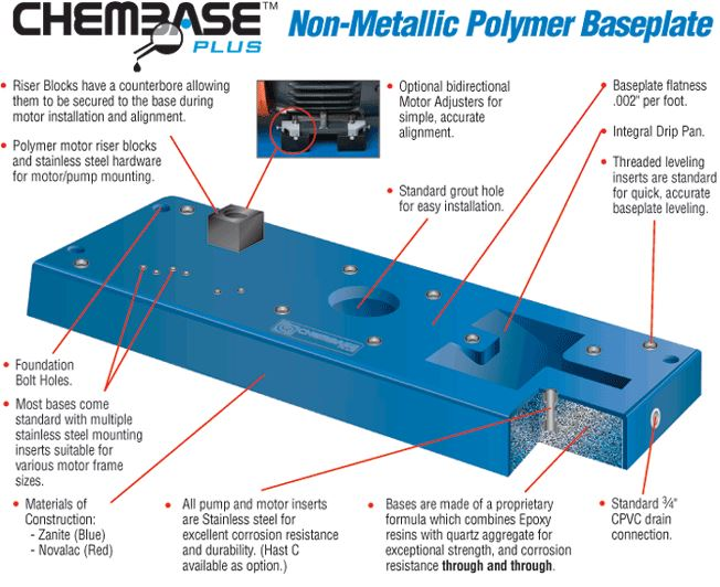 Industrial equipment components custom fabrication for Motor base plate design