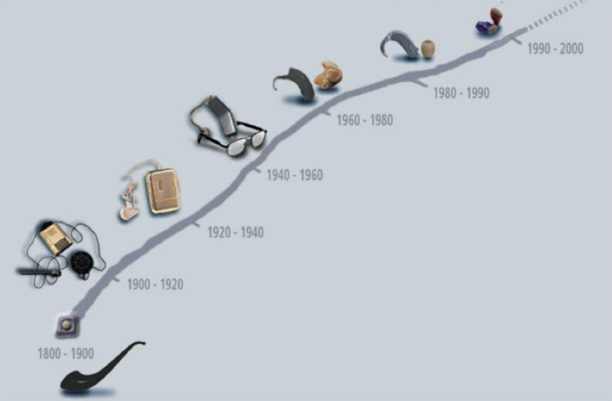 Evolution des aides auditives, conférence statutaire, Matthieu DEL RIO, Rotary Club Bordeaux