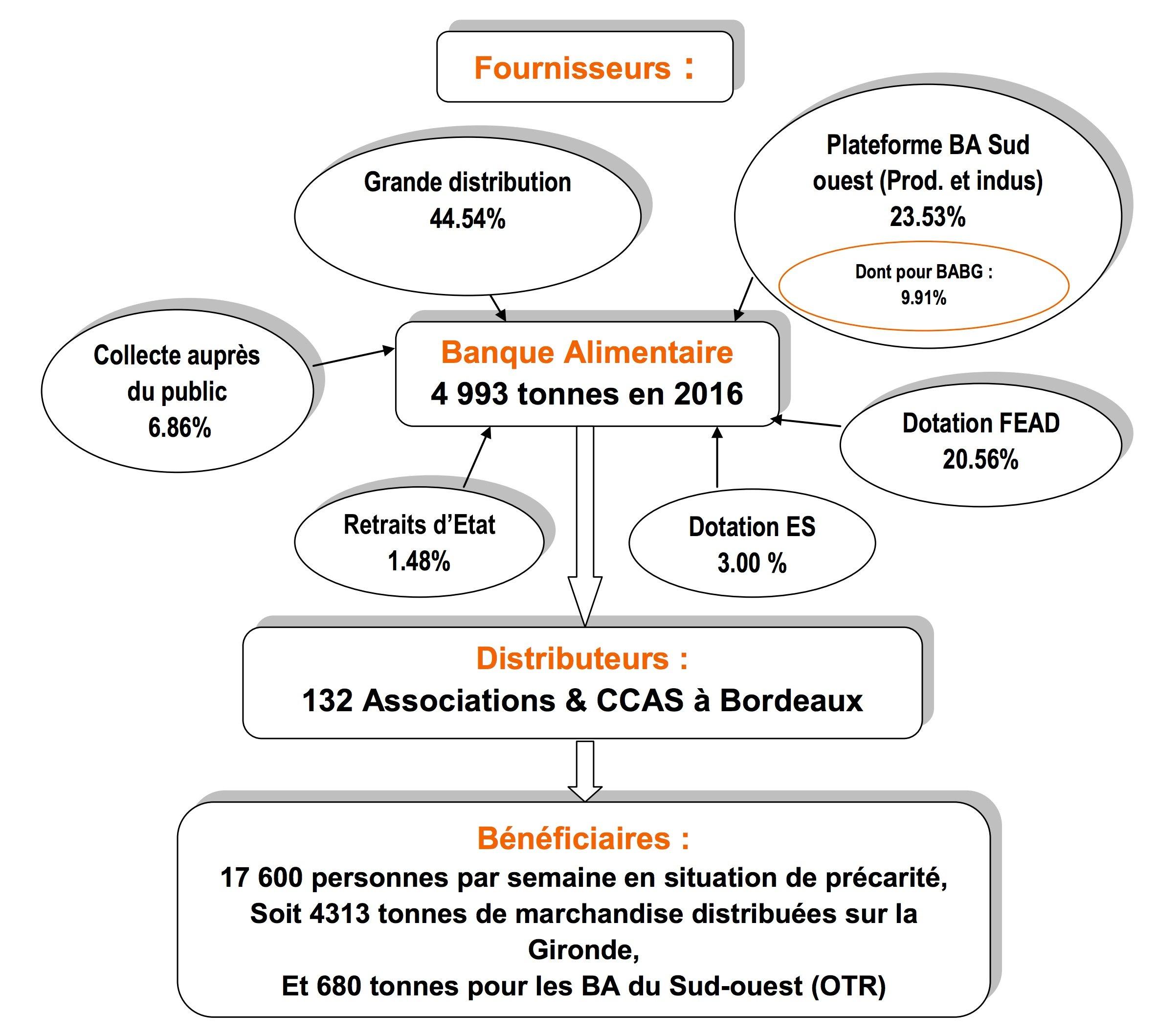 Diagramme Banque Alimentaire Bordeaux, 2016