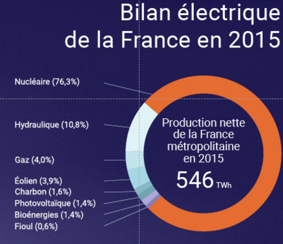 Graphique bilan électrique France 2015