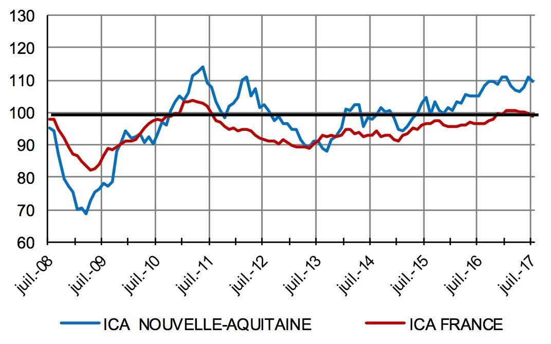 Image graphique ICA 2017, Banque de France