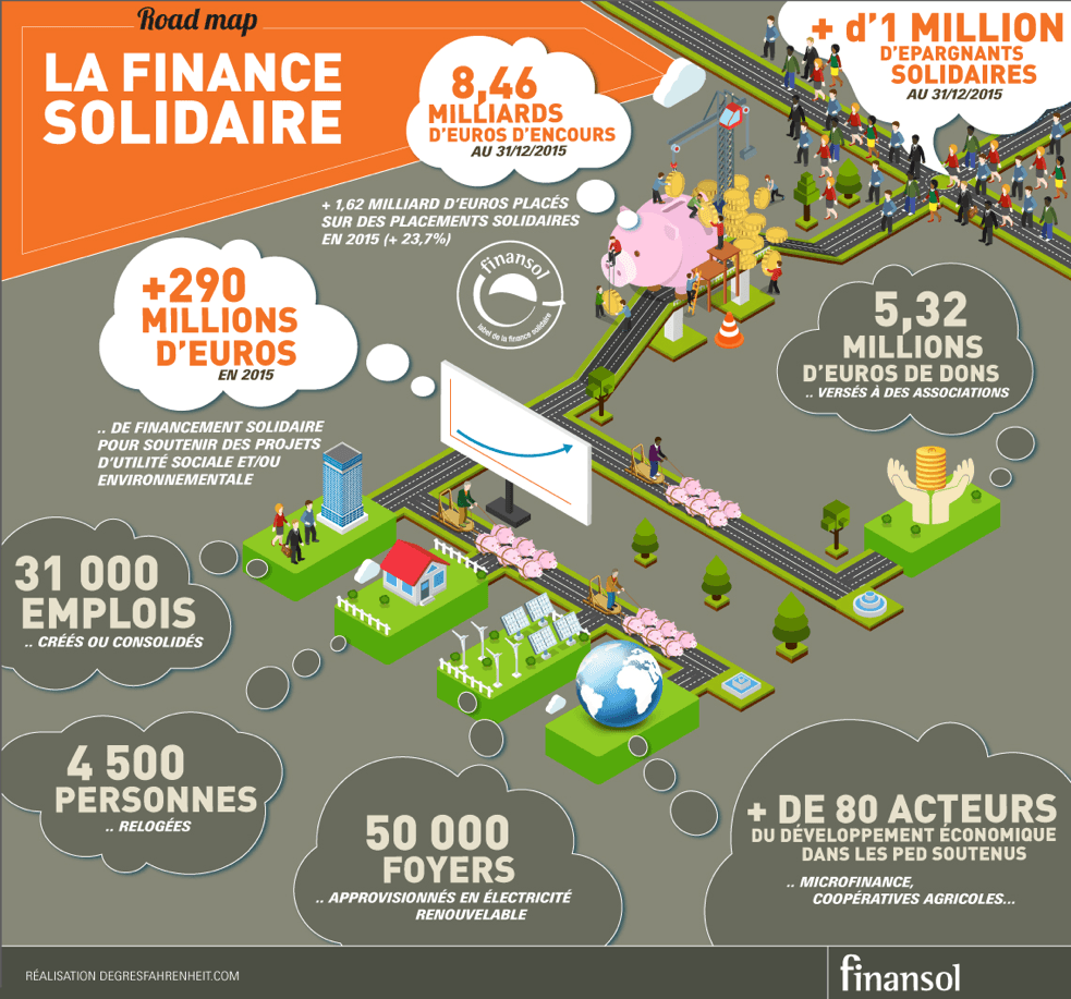 Graphique Finance Solidaire , conférence épargne solidaire Anne-Dominique BATAILLE