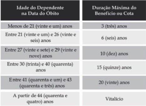 Tabela de pensão por viuvez com relação idade e duração do dependente.