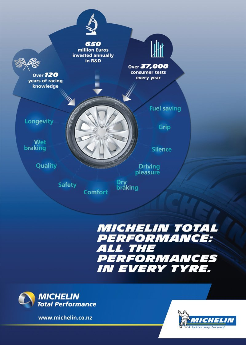 quality of michelin tyres