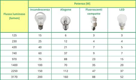 scheda tecnica di lampade a LED