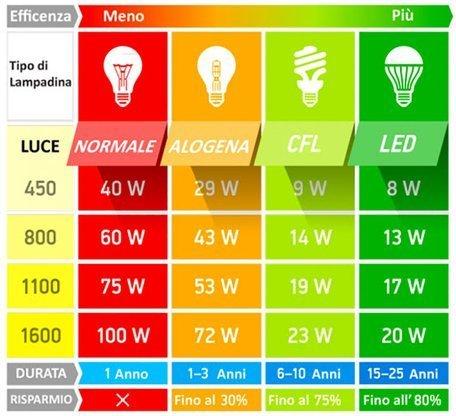 scheda tecnica sul consumo energetico di lampade a LED