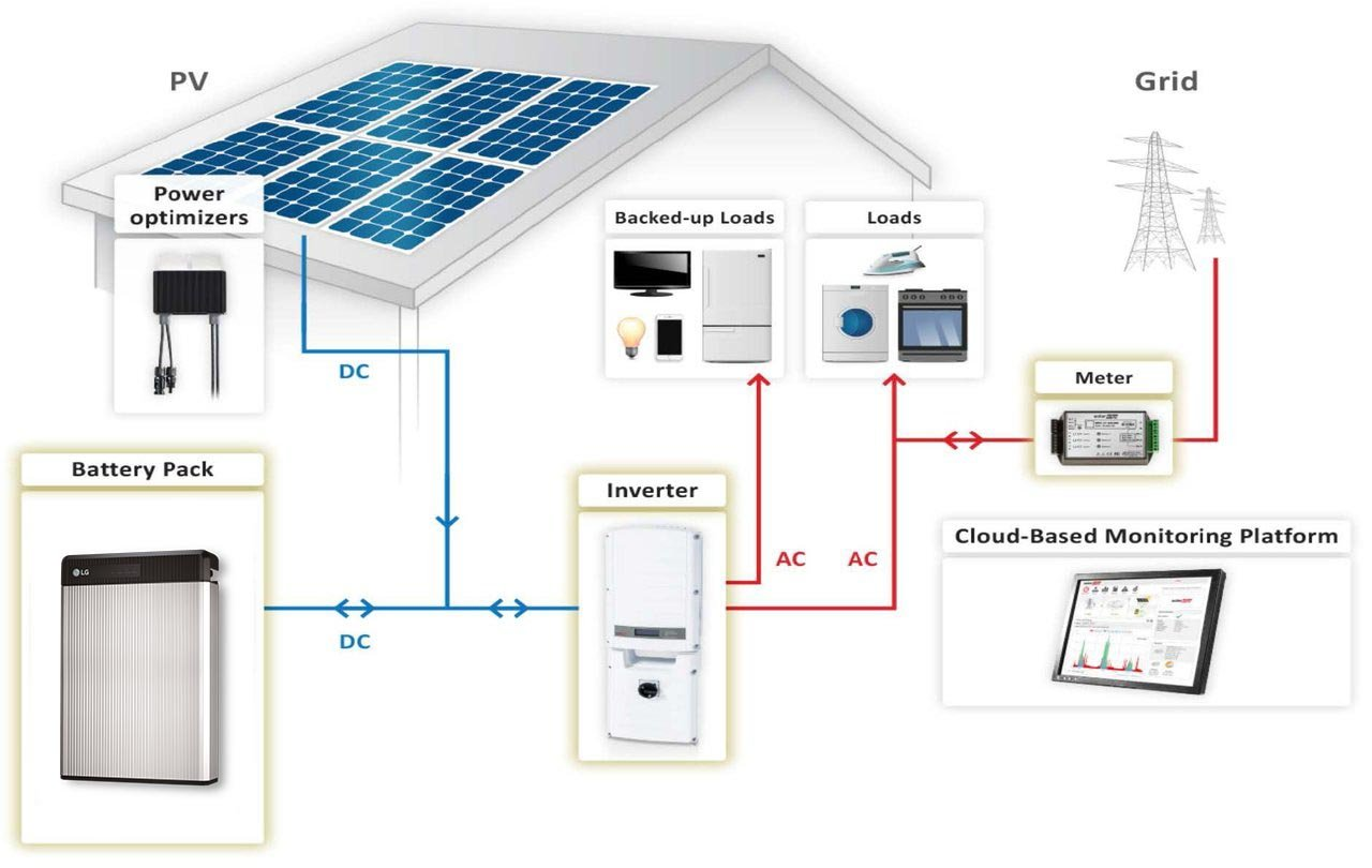 us green energy how solar works