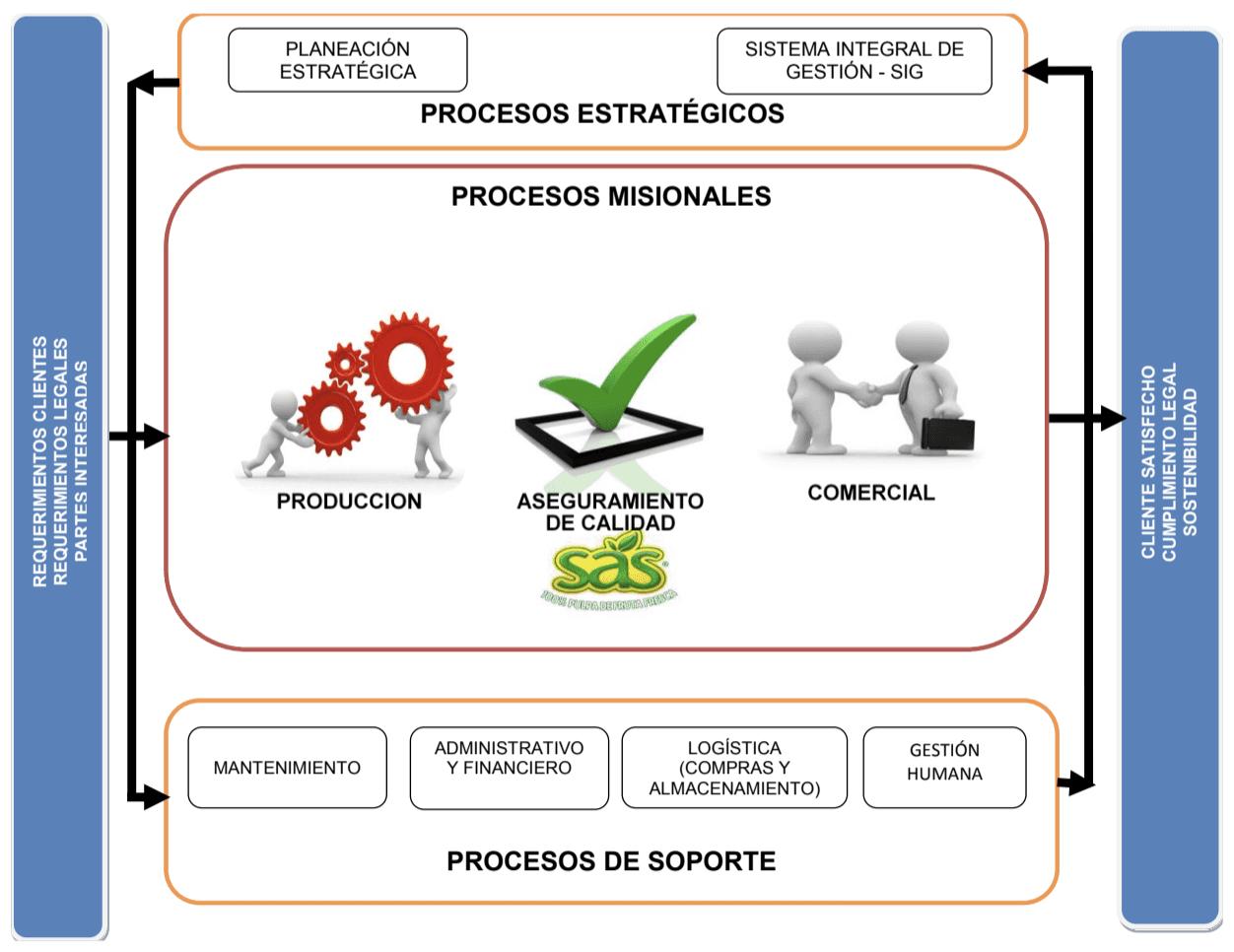 Alimentos sas mapa de procesos Manual de procesos y procedimientos de una empresa de alimentos