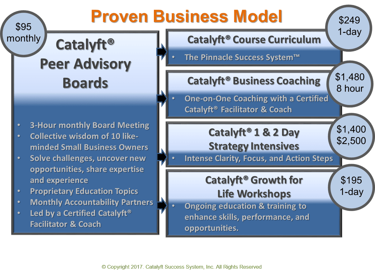 About catalyft success system denver colorado proprietary intellectual property certification catalyft success system is a platform for entrepreneurs to offer courses coaching and peer advisory 1betcityfo Image collections