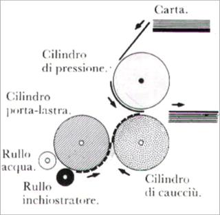 machina offset cilindrica a foglio