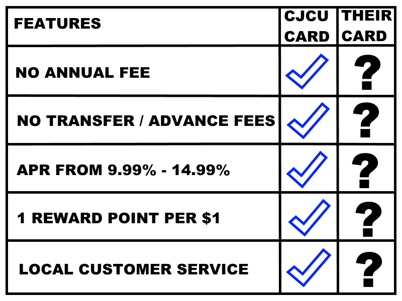 credit card feature comparison, corry credit union