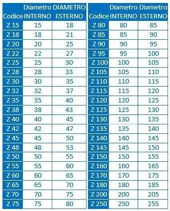tabella tubi flessibili a doppia aggraffatura tipo tfz