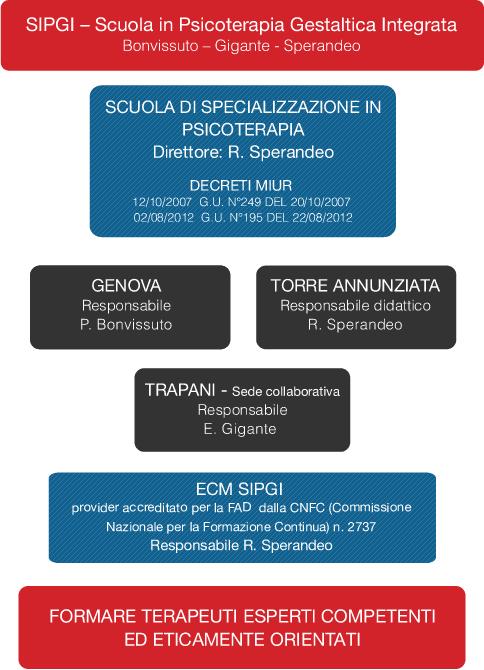 Organigramma SiPGI