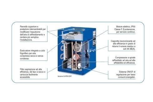 elettrocompressori Ceccato