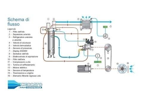 Compressori rotativi a vite CSB