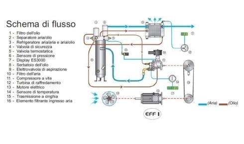 elettrocompressori rotativi Como