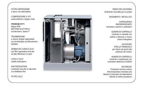 elettrocompressori rotativi Lombardia