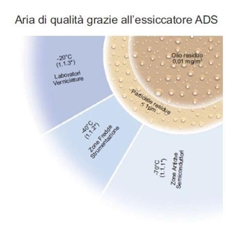 riparazione essiccatori ad assorbimento Lombardia