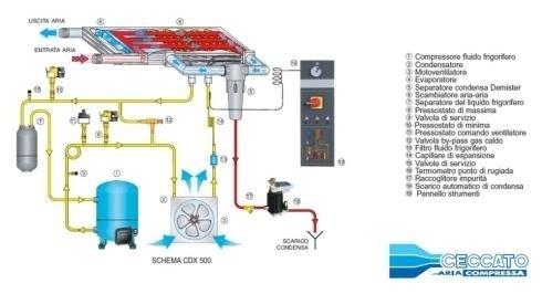 riparazione Essicatori a ciclo frigorifero