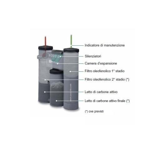 assistenza Separatori acqua-olio