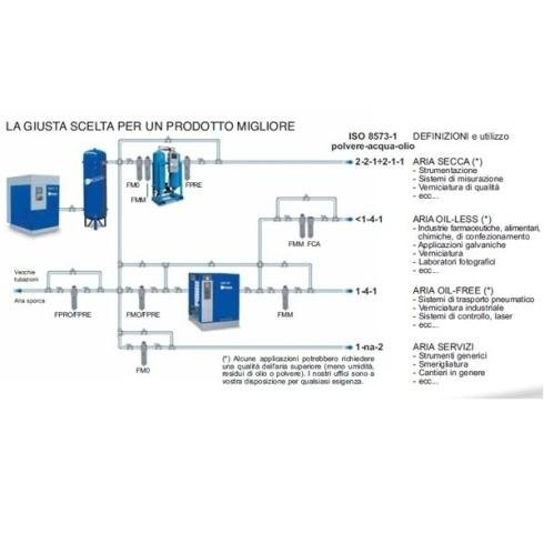 filtri di linea Lombardia