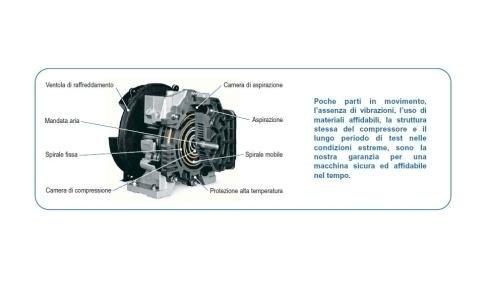 elettrocompressori oil free Lombardia
