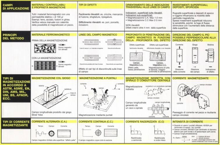 catalogo magnetoscopia