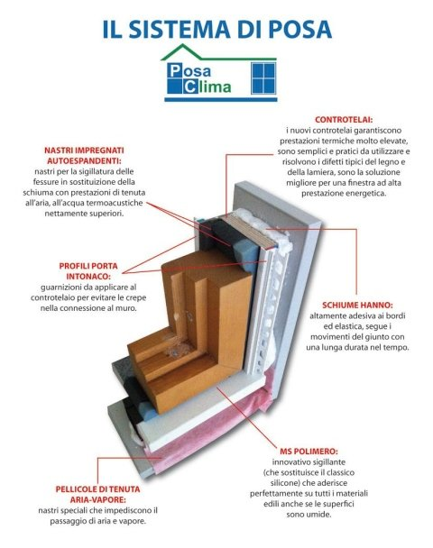Posa qualificata olbia monti tani serramenti - Ponte termico finestra ...